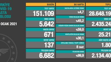 Photo of Sağlık Bakanlığının verilerine göre  5 bin 642 kişi yaşamını yitirdi